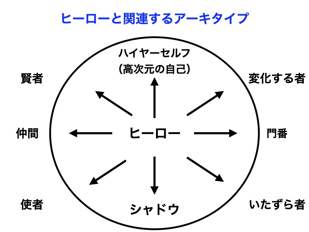アーキタイプのイメージ